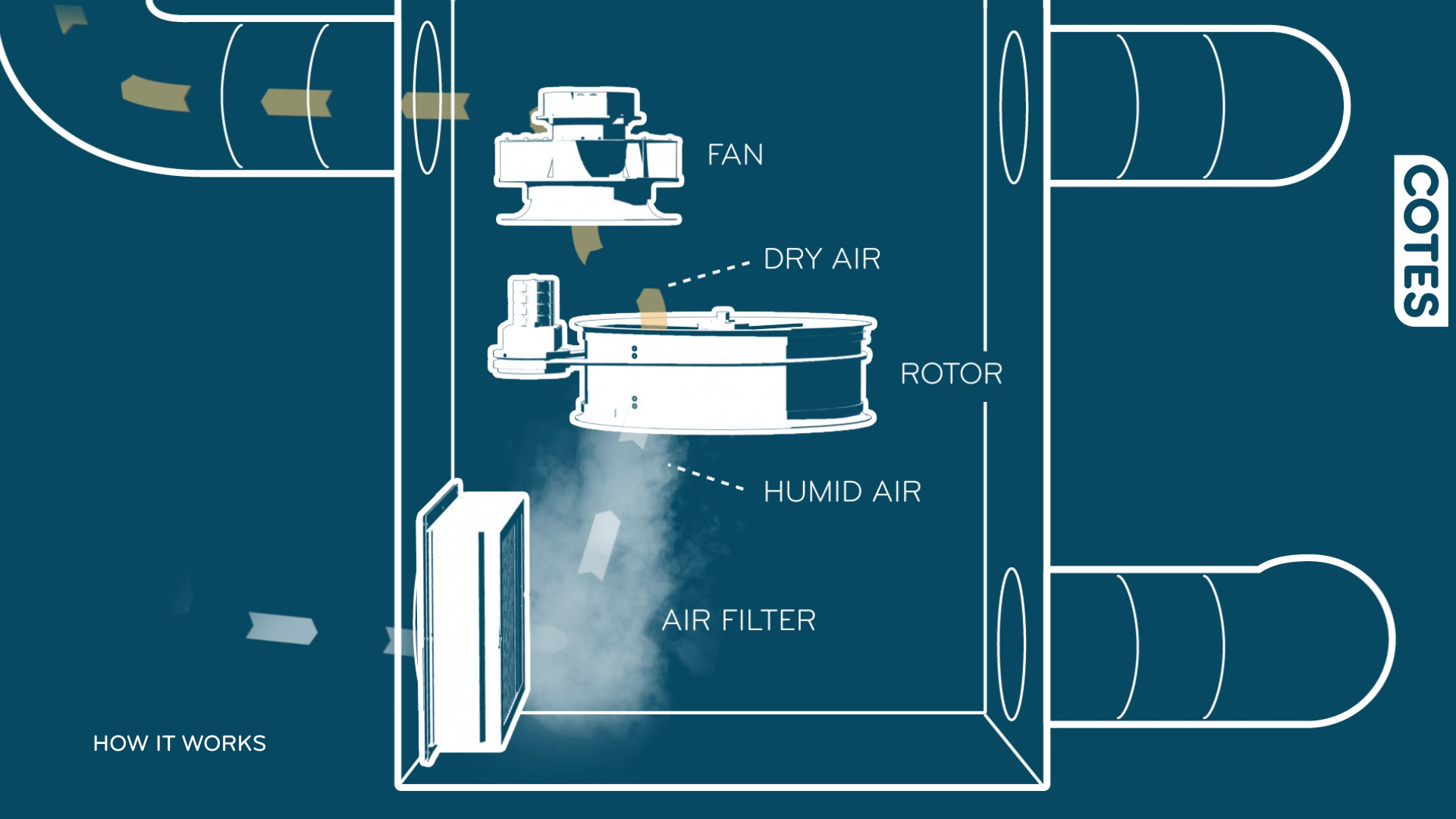 How does an adsorption dehumidifier work_Moment