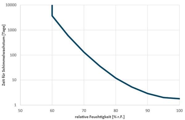 Schimmelwachstum in  Abhängigkeit der relativen Luftfeuchtigkeit