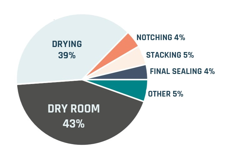 dry-room-pie-chart copy-min