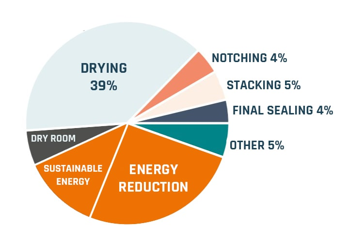 dry-room-pie-chart-Cotes reduction_60-min